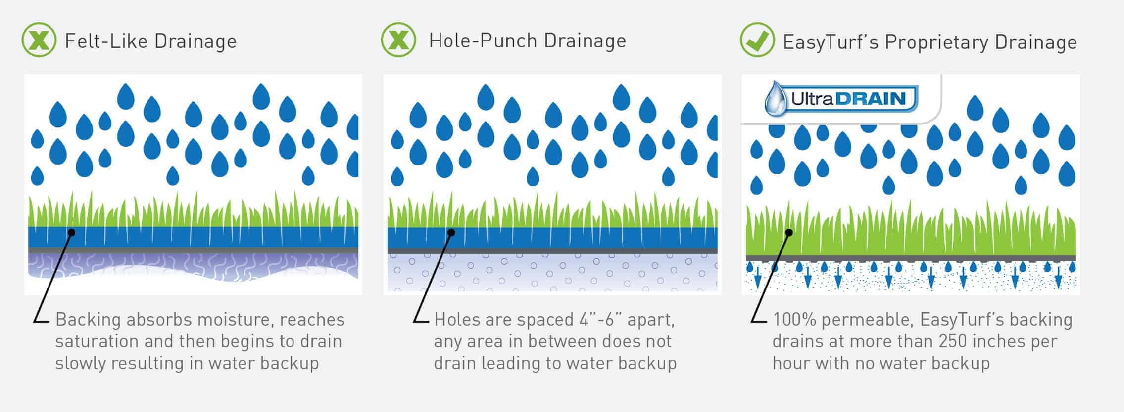 Artificial grass drainage artificial turf products easyturf artificial grass drainage comparison solutioingenieria Choice Image